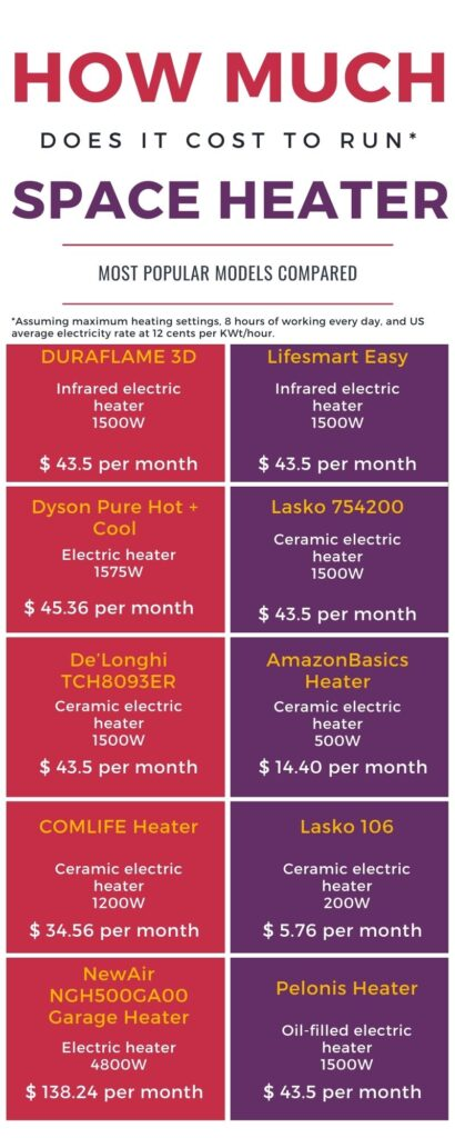 how much does it cost to run a space heater